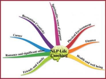 NLP-life-coaching